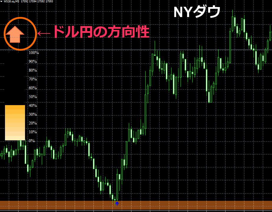 ダウドル円の方向