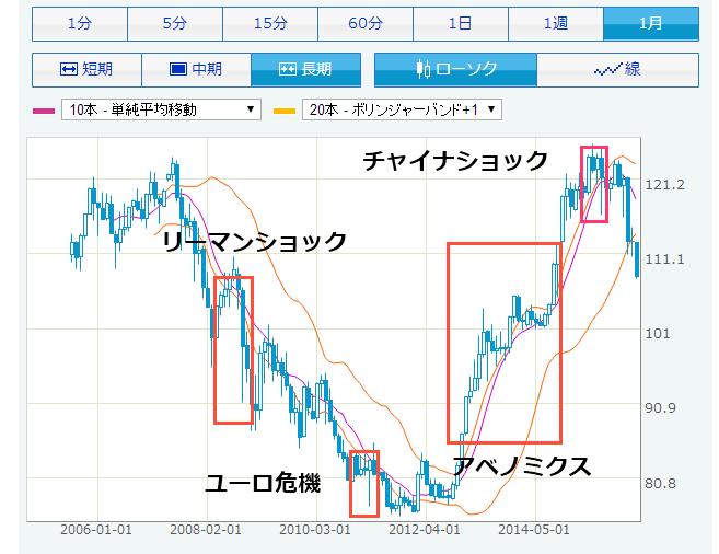 ドル円年足