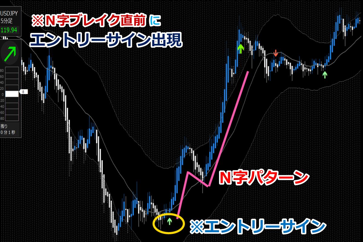 ドラストFXN字パターン